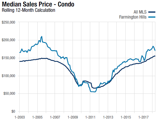 Condo Median Sales price 12 month rolling calculation ending May 31, 2018 line chart for Farmington Hills, MI compares against the Realcomp II, LTD MLS area in full.