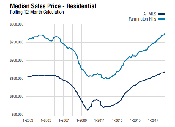 12 month rolling calculation ending May 31, 2018 Line chart for Farmington Hills, MI compares Median Sales Price of Homes Sold against the Realcomp II, LTD MLS area in full.
