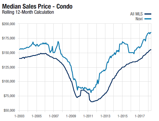 This is a line chart that compares the Detroit Condo Sales Median Sales Price with Novi over the last 12 months ending May 2018.