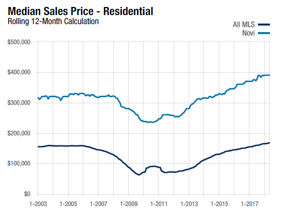 This is a line chart that compares the Detroit Residential Homes Sales Median Sales Price with Novi over the last 12 months ending May 2018.