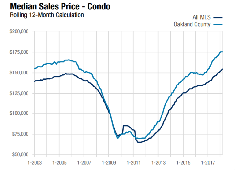 Graph shows the Oakland County Median Sales Price for Condo Home Sales during March 2018 using a rolling 12-month calculation. Graph compares Oakland County to the entire Realcomp II, LTD. MLS area.