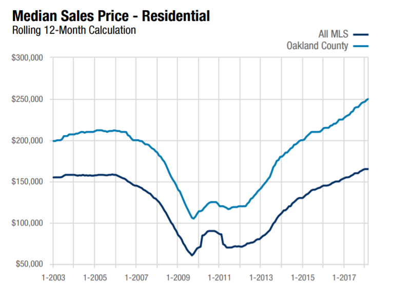 Graph shows the Oakland County Median Sales Price for Residential Home Sales during March 2018 using a rolling 12-month calculation. Graph compares Oakland County to the entire Realcomp II, LTD. MLS area.