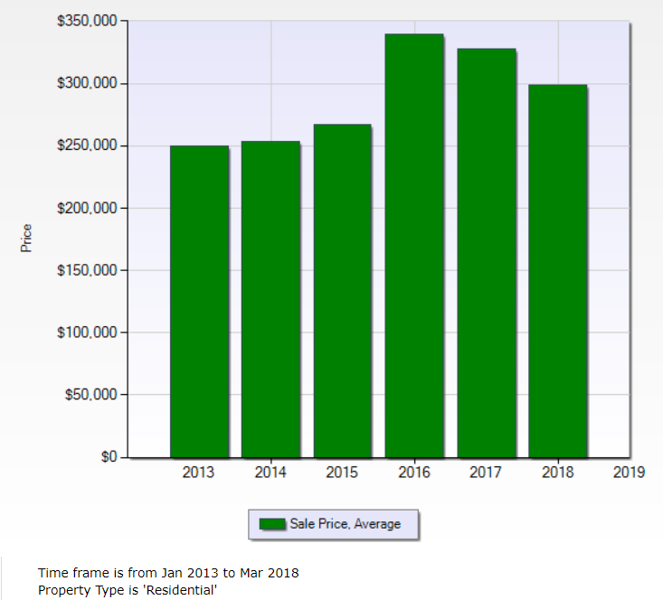 5 year average sales price in 48324 West Bloomfield between 2013 and through 1st quarter 2018