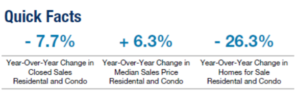 Prices in Metro Detroit Continue to Rise during March 2018