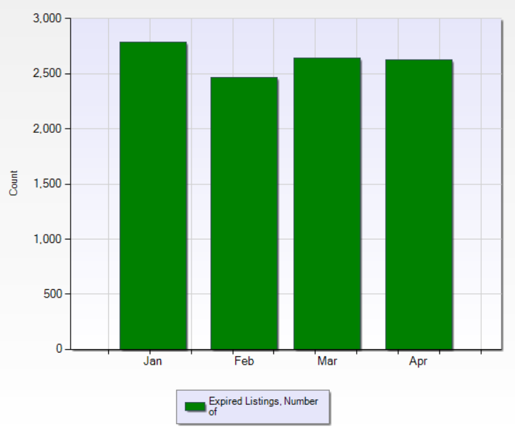 Oakland County Expired Listings Graph shows 2,645 expired listings in March 2018.