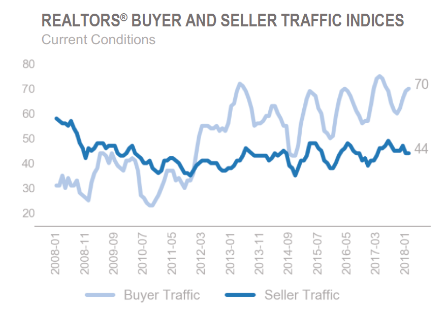 Graph shows current conditions of both buyers and sellers nationwide via this National Association of Realtors current conditions confidence report.