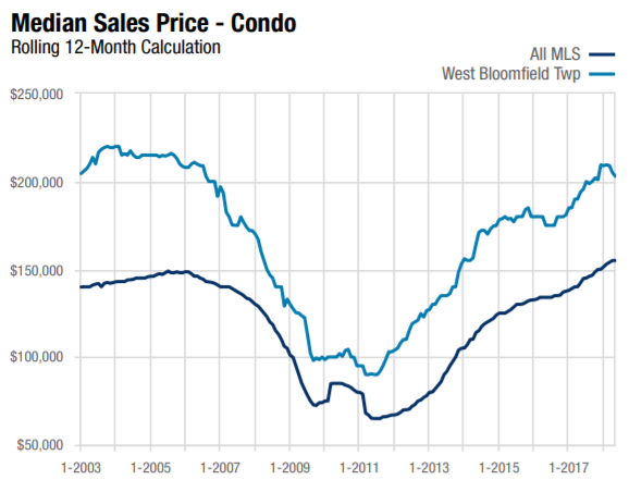 This line chart shows the May 2018 Median Sales Price for West Bloomfield Condos, comparing it to the entire MLS area.