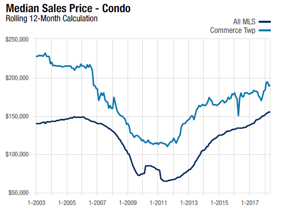 Commerce Township Median Sales Price Condo 12 month calculation line chart for May 2018