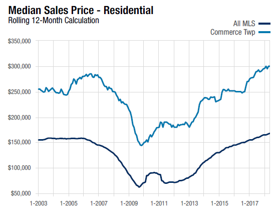 Commerce Township Median Sales Price Residential 12 month calculation line chart for May 2018.