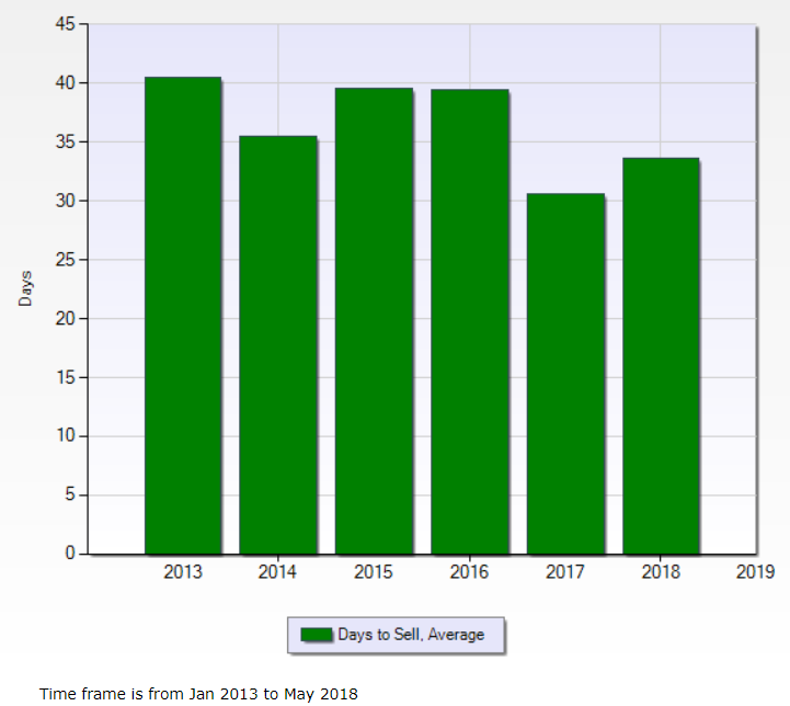 Chart displays past 5 years plus 2018 through May for the average number of days to sell a home in Metro Detroit.