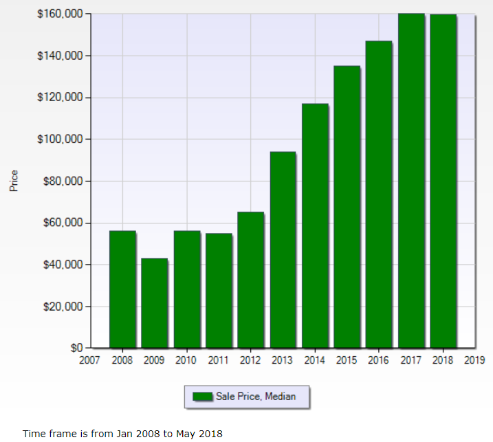 Chart displaying year to year median prices for Metro Detroit home sales over the last 10 years through May 2018.