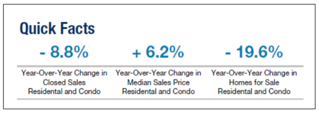The Median Home Sales Price increased 6.2% for Metro Detroit Housing while the number of sales decreased 8.8% year-over-year at the end of June 2018. There are 19.6% fewer single family homes and condos for sale than this time last year.