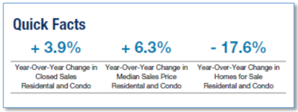 The Median Home Sales Price increased 6.3% for Metro Detroit Housing while the number of sales increased 3.9% year-over-year at the end of July 2018. There are 17.6% fewer single family homes and condos for sale than this time last year.
