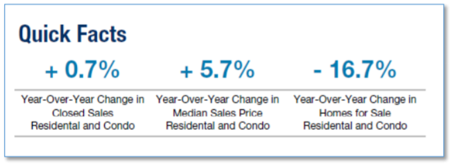 The Median Home Sales Price increased 5.7% for Metro Detroit Housing while the number of sales decreased 0.7% year-over-year at the end of August 2018. There are 16.7% fewer single family homes and condos for sale than this time last year.